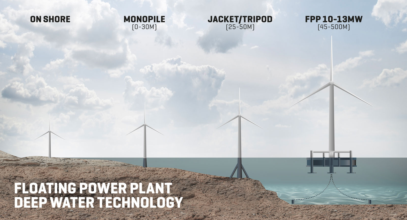 Floating Power Plant Deepwater Graphic