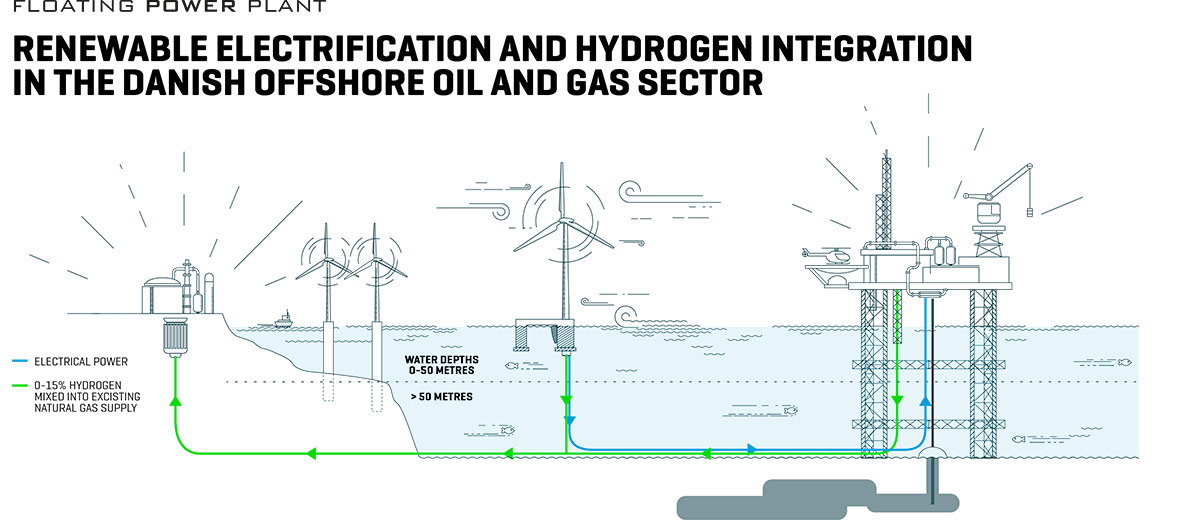New innovation project will reduce CO2 emissions from offshore oil and gas production